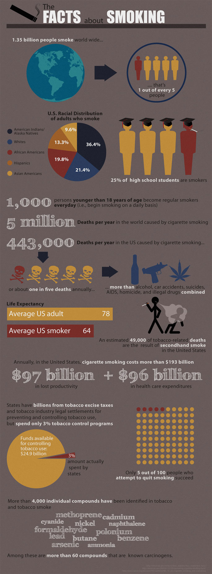 2010 Smoking Statistics - Cigarette Ingredients
